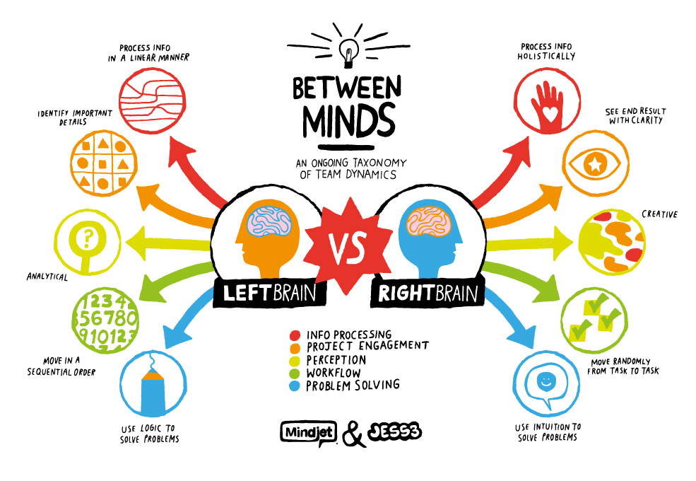 Just though I'd share this infographic with you about the Left and Right brains.  Which one best describes your mode of thinking?