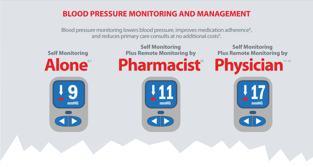 BP Monitoring and Mgt Interventions.png