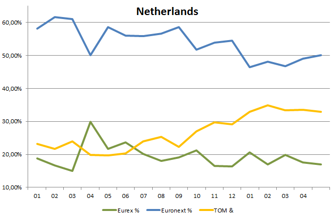 Market share in dutch equity options