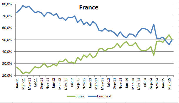 market share in French equity options