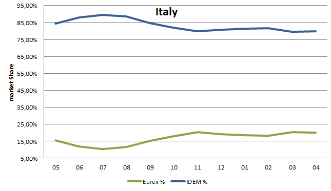 market share in italian equity options