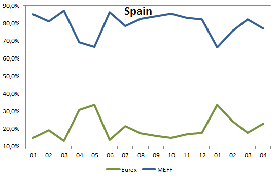 market share in spanish equity options