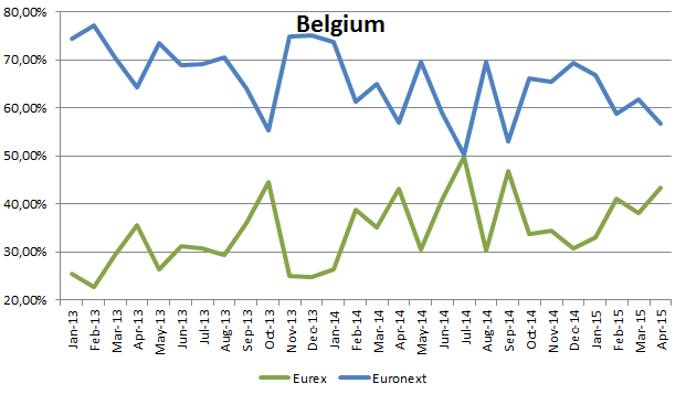 Market share in Belgian equity options