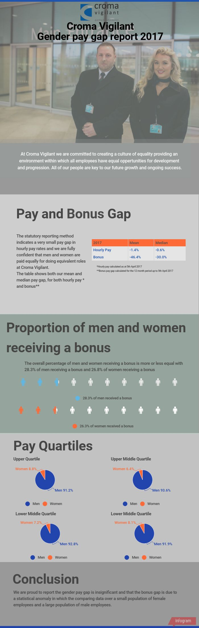 Croma Vigilant Gender Pay Gap Report 2017 FINAL.jpg