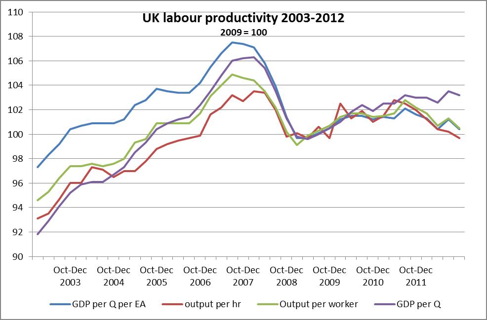 productivity in economics articles