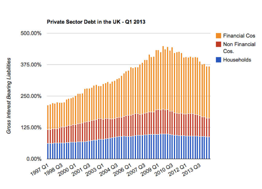 Source: UK Private Debt Levels, Qtr 3, 2014 by Neil Wilson,  http://www.3spoken.co.uk/