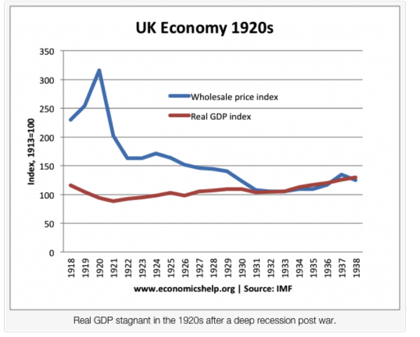 Source: UK Economy in the 1920s, by Tejvan Pettinger.  http://www.economicshelp.org/blog/5948/economics/uk-economy-in-the-1920s/