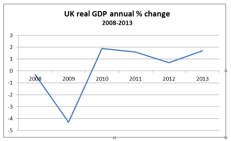 Chart from ONS data