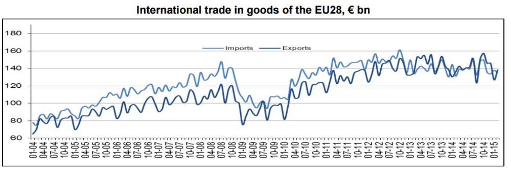 Trade in goods EU international feb 2015.PNG