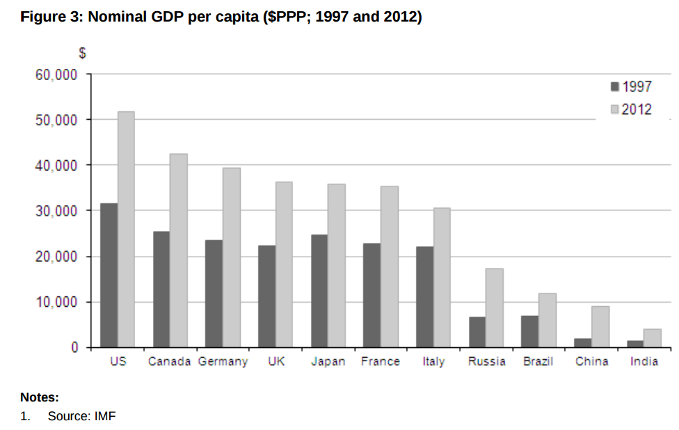 nominal gdp per cap uk fr.PNG