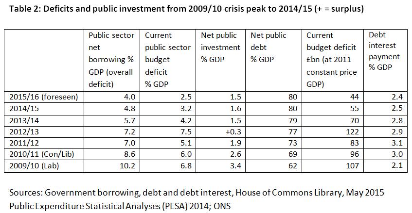 budget surpluses entrenchment or entrapment prime economics