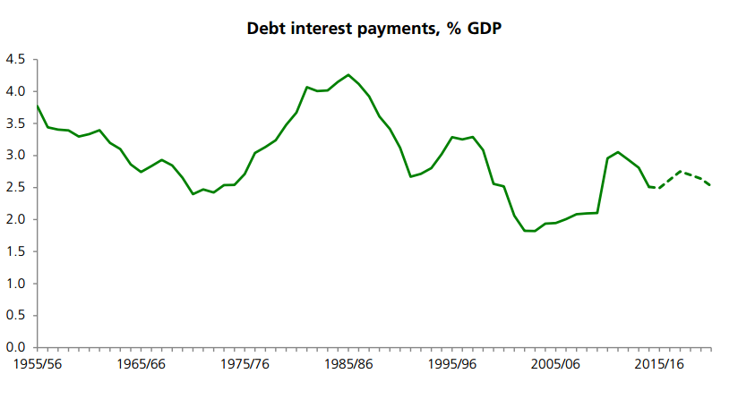 debt int payments chart.PNG