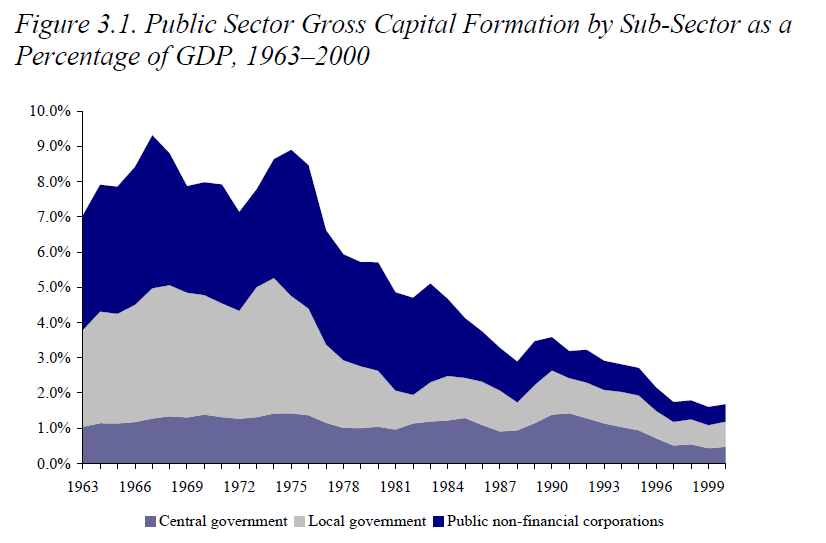 ifs pub sector invest by subsector.PNG