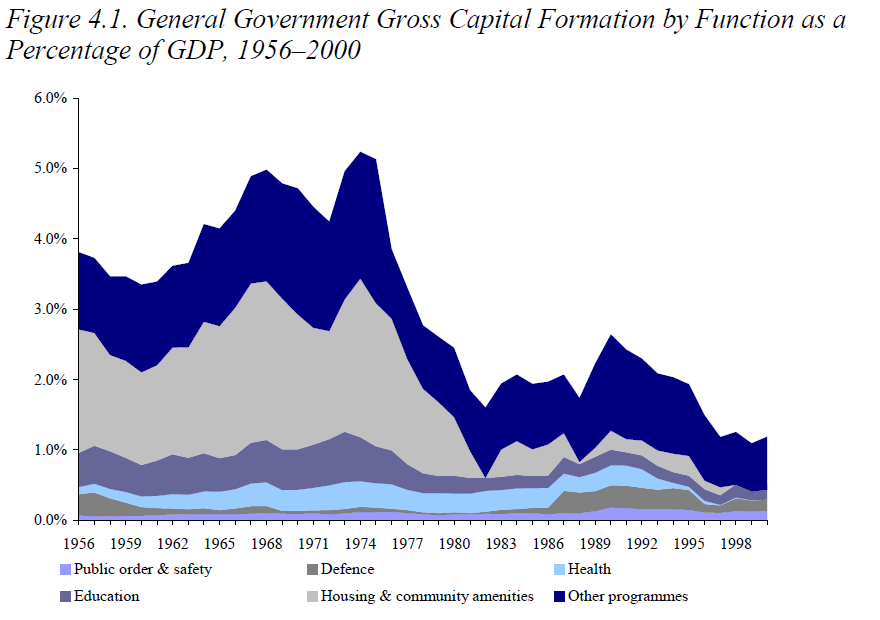 IFS gen govt invest by category.PNG