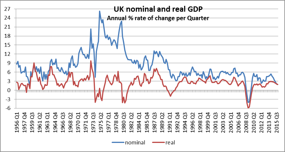when nominal meets real gdp prime economics