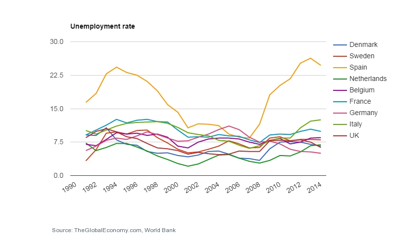 Unemployment with Spain.jpg