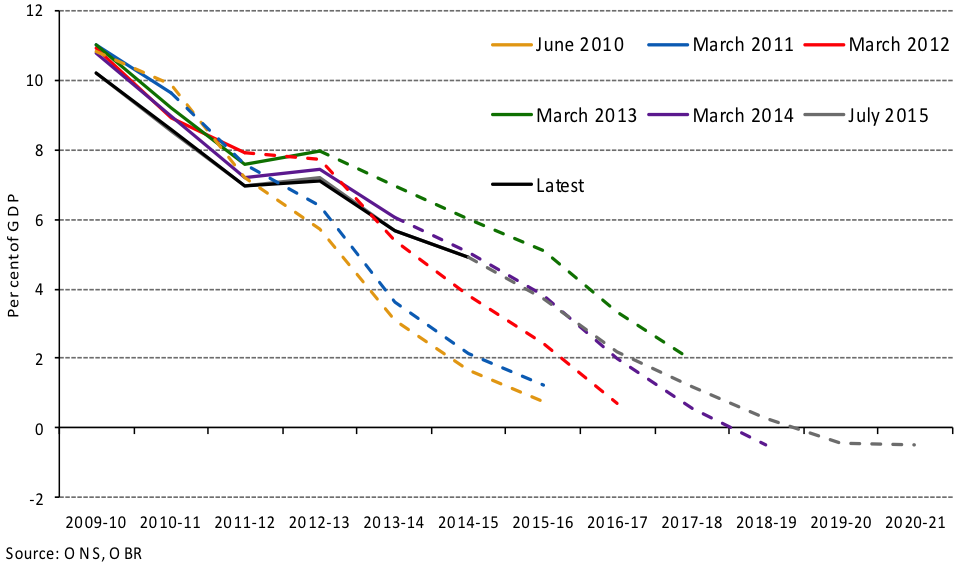 From OBR Forecast Evaluation Report Oct 2015 Chart 3.1