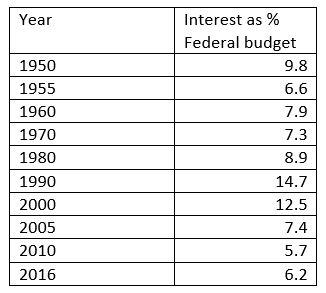 //www.usgovernmentspending.com/year_spending_2016USfn_18fs2n#usgs302