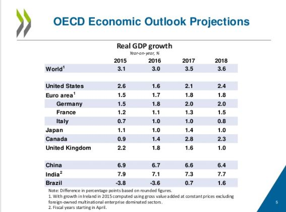 Image from  OECD slideshare