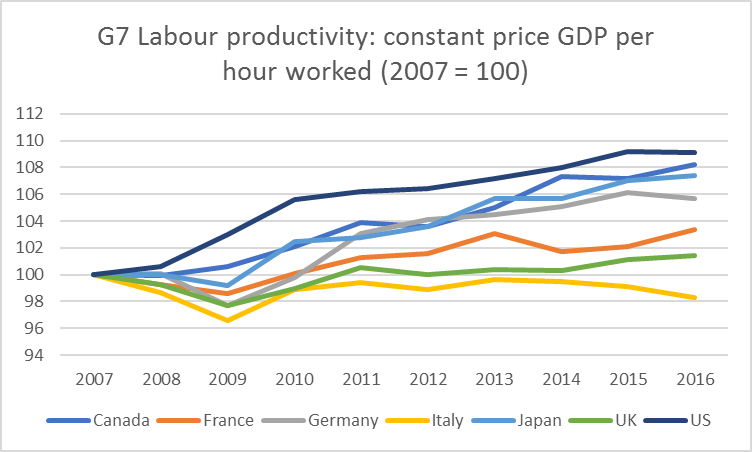 G7 labour productivity.png
