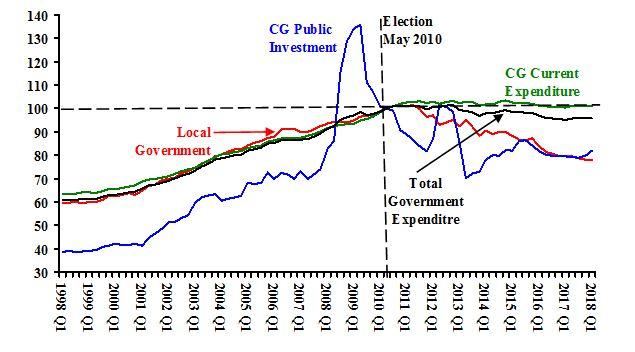 Source: ONS,  Public Sector Finances .