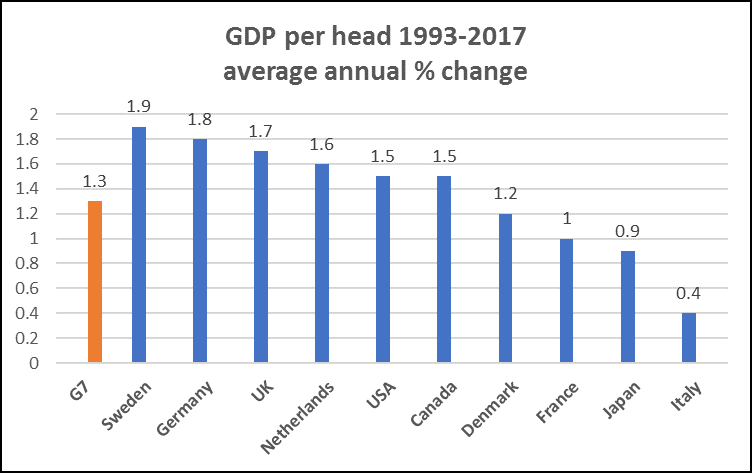 compare chart 2 1993 to 2017.png