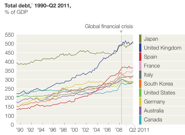 Chart with acknowledgment to    McKinsey Global Institute