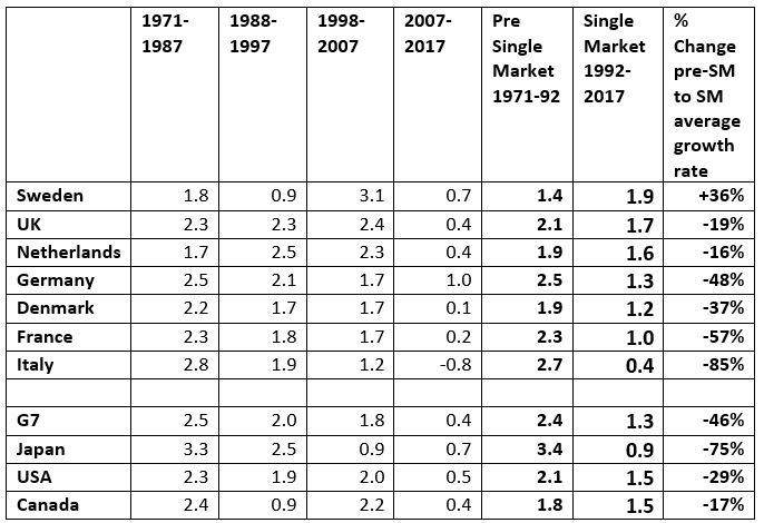 Table: Annual average changes in GDP per head