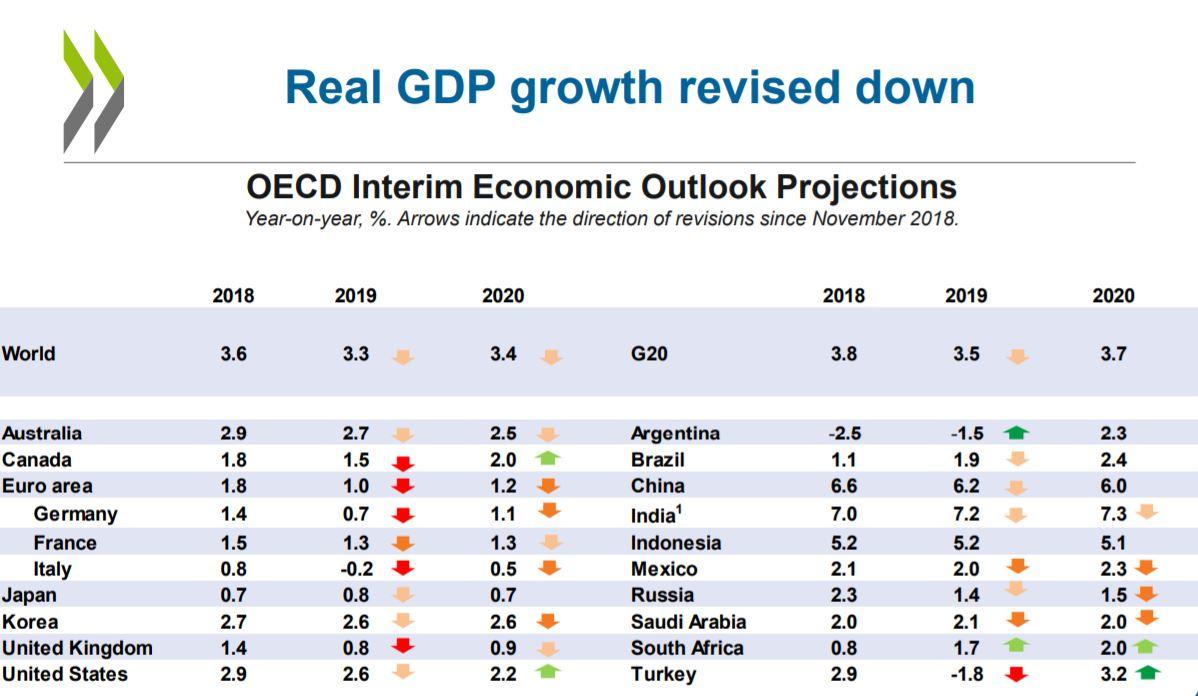 Real GDP OECD markdowns.JPG