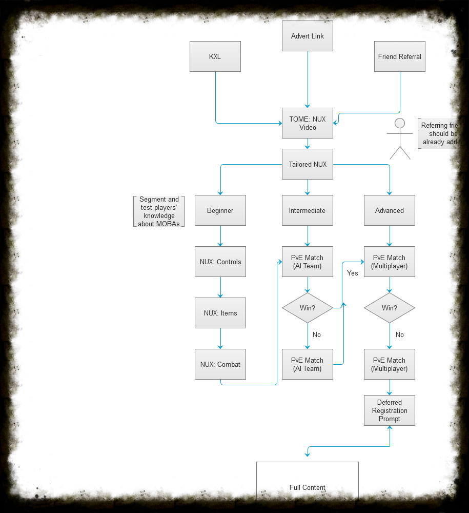 A flow diagram I created in Axure to deconstruct and better understand the different paths of the old NUX flow.