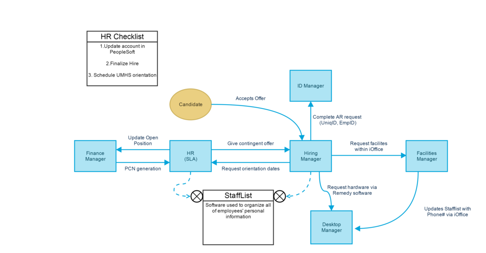 A diagram of the simultaneously processes during a candidate's hire which was made using Gliffy.