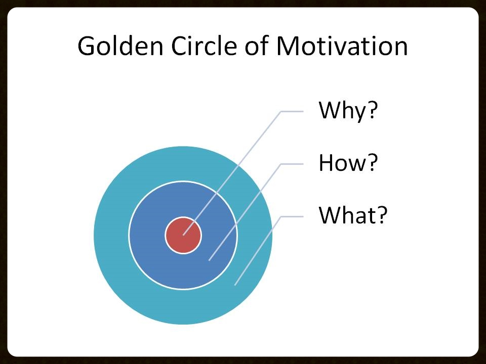 The Golden Circle of Motivation centers on Why.