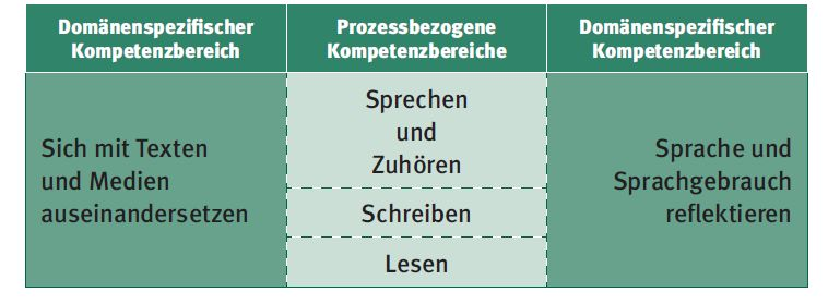 Curriculum for German