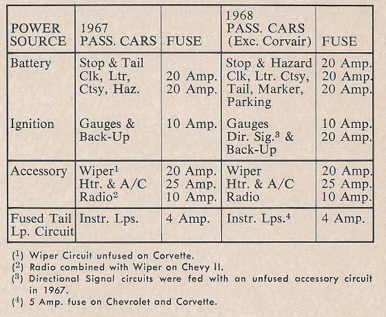 1967 1969 camaro parts 1967 instrument panel harness steve s rh stevescamaroparts com 1968 Camaro Fuse Box Diagram 1968 camaro fuse block