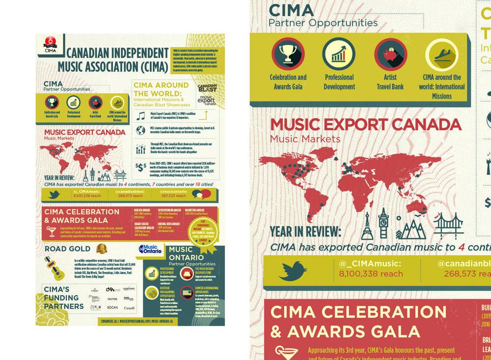 CIMA — Infographic