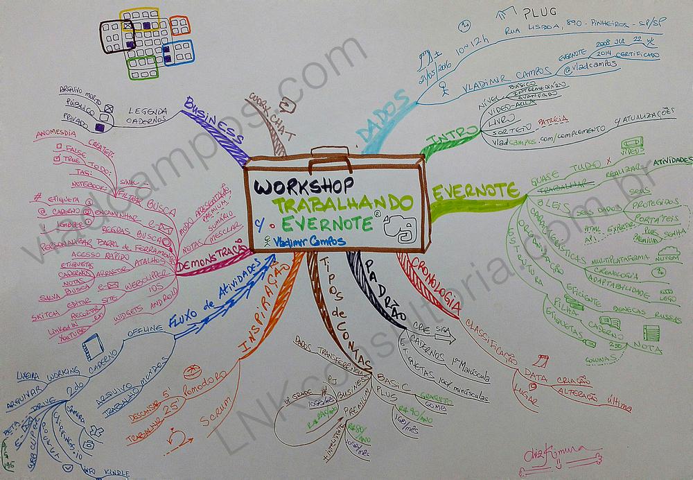 Mapa Mental do workshop Trabalhando com o Evernote desenhado pela Liz Kimura em 21/5/2016.