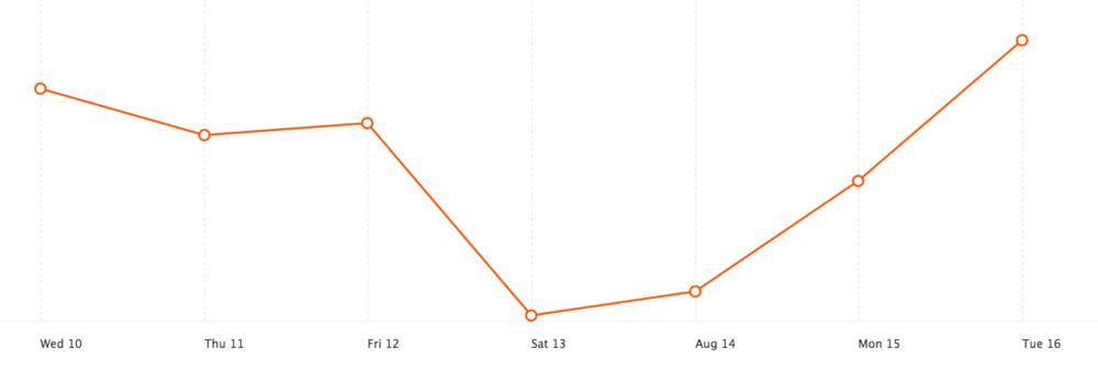 Gráfico da Dica 207