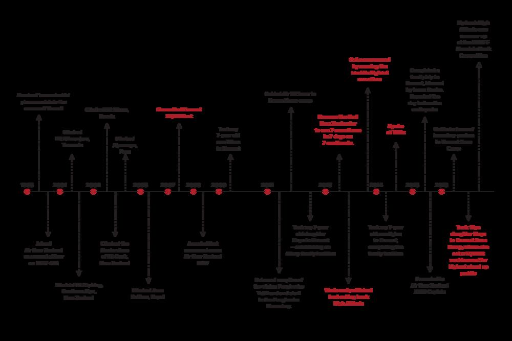 Mike-Allsop-Timeline-Opt3.png