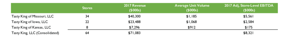 Note: 2017 revenue and adjusted store-level EBITDA as presented in quality of earnings report completed by CohnReznick.