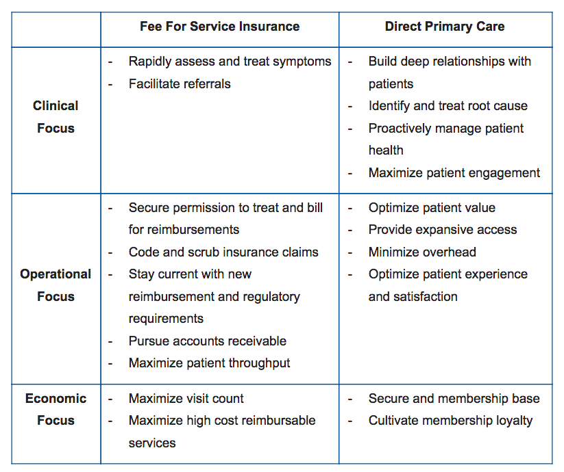 difference between primary health care and community health nursing Community health nursing and early identification of and intervention for health concerns fact sheet 5 a snapshot of nursing roles in primary health care nursing.