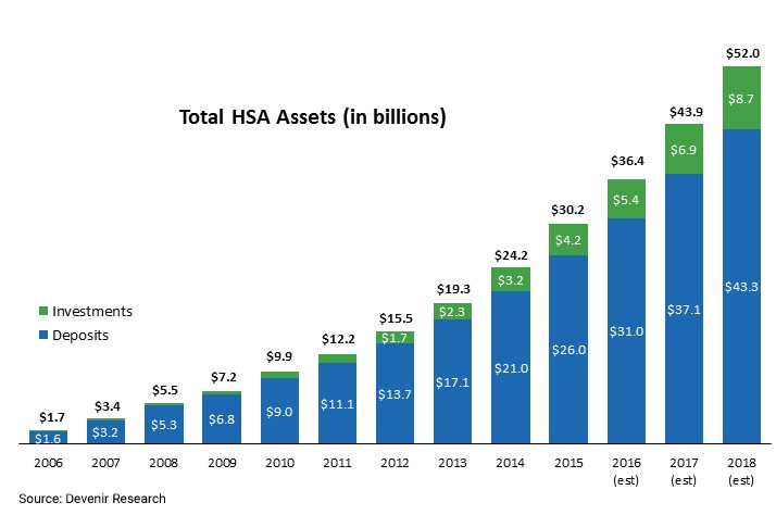 HSA-Assets-by-Year.jpg