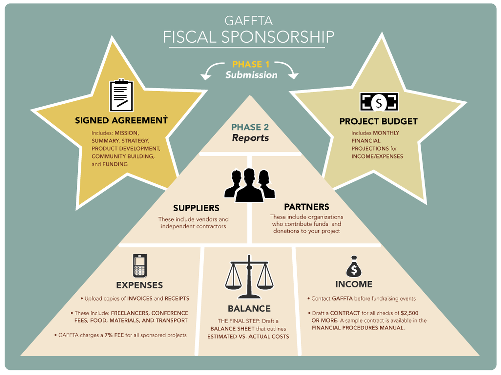 GAFFTA Fiscal Sponsorship Diagram