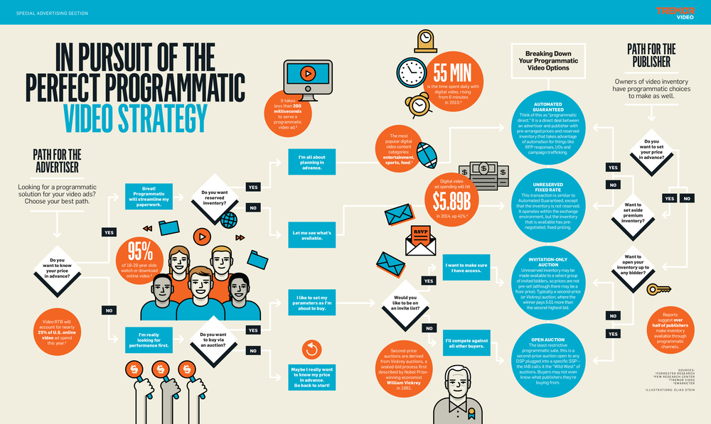 Path to Programmatic Quiz