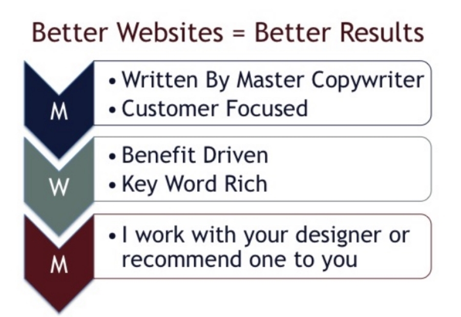 The reason you have a website is to gather new leads, new prospects and new customers.  It is your #1 marketing and sales tool.  Build a  better website with MoneyWords Marketing.