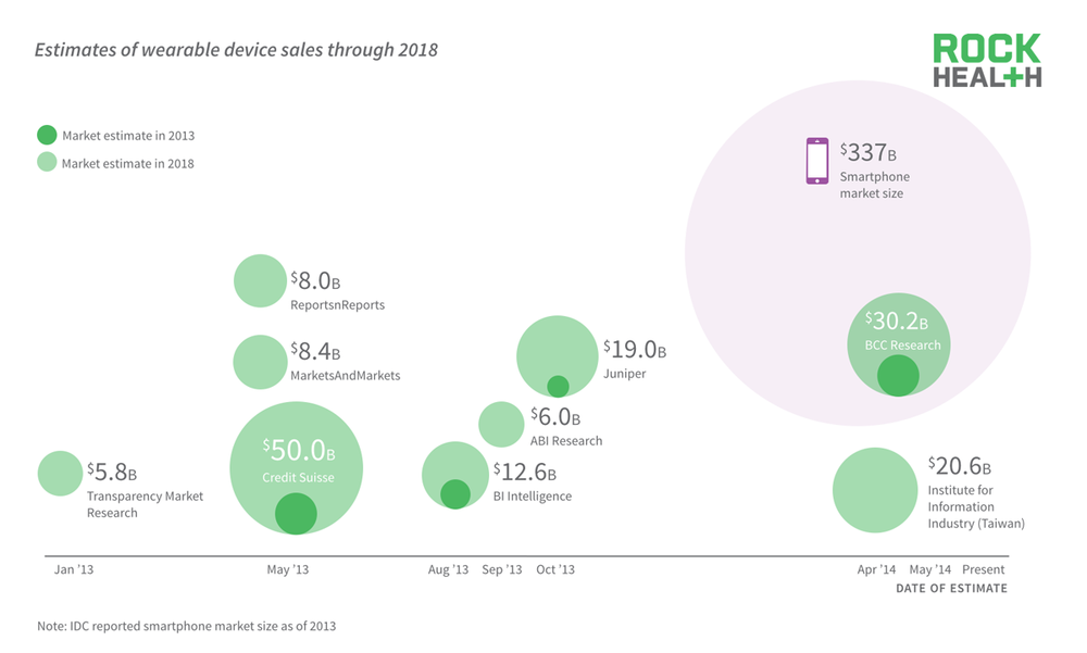 Estimates for the wearable market in 2018 range from $5B to $30B. Either way the number of people continuously tracking their health data is set to explode over the next few years.