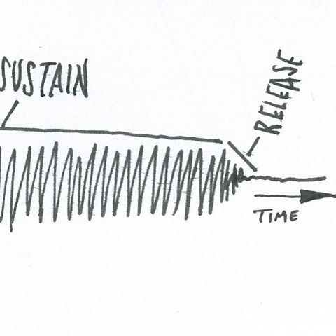 "(3 of 3) How is it that your ears/brain instantly know the difference between a chainsaw, a guitar strum, and loose change hitting the floor?  This is a wordy 3-part post, but it's a fascinating topic – looking forward to hearing your input.  The pioneers of sound synthesis spent a lot of time studying sound waveforms like the one sketched above so they could better emulate the classical acoustic instruments (violin, flute, guitar, etc). They discovered that just about any sound is broken into 4 main chapters: Attack, Decay, Sustain, Release (now called an ADSR envelope, a function found on most modern synths). Sustain and release are pretty easy to understand on a piano. ""Sustain"" is the sound that continues while your finger is pushing down on a key. ""Release"" is the sound chapter that begins as soon as you let go of the key.  On guitar, ""sustain"" is a little different but way more interesting.  It's when the vibrating strings have recovered from the wild chaotic movement caused by the initial pick strike and are now transitioning to a smoother more normalized vibration that rings with lush harmonic overtones characteristic of the instrument.  This is where you really can hear the difference between a $1000 guitar and a $100 guitar IMO. ""Release"" is simply when your fingers let up on the string to stop the vibration.  There's a tiny bit of fret noise, maybe some tiny screeching as your fingers slide to the next position – its these barely audible ""imperfections"" that subtly tell the listener ""this is a guitar, not a clarinet"". Stay tuned this week as we look at ""Attack"" and ""Decay""– and what it means for you and your tone.  #fortheloveofguitar #coarsepicks #geartalk #knowyourtone #science #amplitude #waveform #sustain #release #adsr #guitar #cleantone #guitarpick #tonemob #pedalboard #fender #gibson #garageband #protools #homerecording #soundwave #ableton #abletonlive #guitargear #acoustic #sketchbook #themoreyouknow"