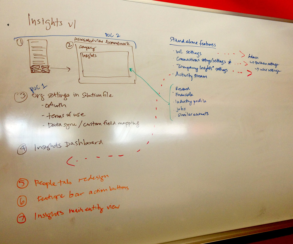 The prioritized roadmap for the future vision of Insights. I sketched this out with the Product
