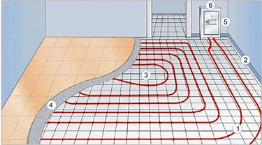 """Radiant Heating""   underfloor heating does have a large number of advantages. This method gives off a desirable kind of heat -- quiet, even, and comfortable, which warms from the lower part of the room (where people actually hang out) upwards. It is both less drying to the home's atmosphere and less irritating to those who suffer from allergies and other respiratory problems. Perhaps most important of all, a radiant floor system is eco-friendly. It heats extremely efficiently, reducing energy consumption and allowing you to feel cozier at a lower temperature. You are able to choose to heat your whole home or an individual room, as you please. Your winter heating bills are likely to be lowered by as much as 25-50 percent."