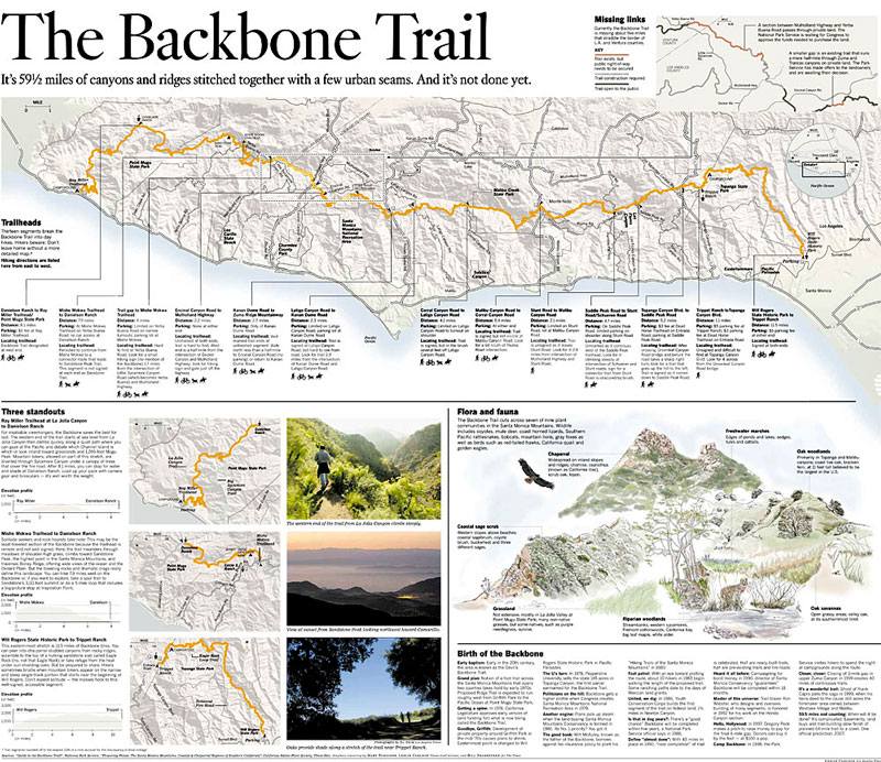 The Backbone Trail