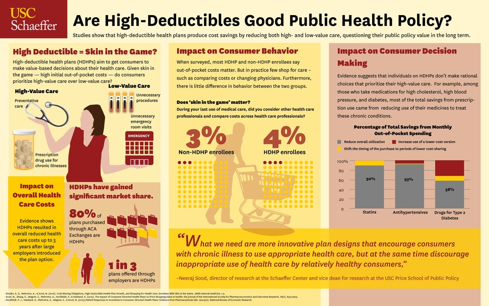 Are high-deductibles good public health policy?